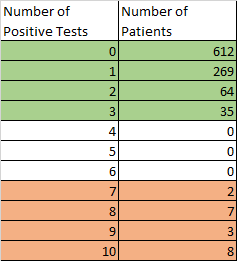 Results of simulating 1000 patients and 10 tests each.